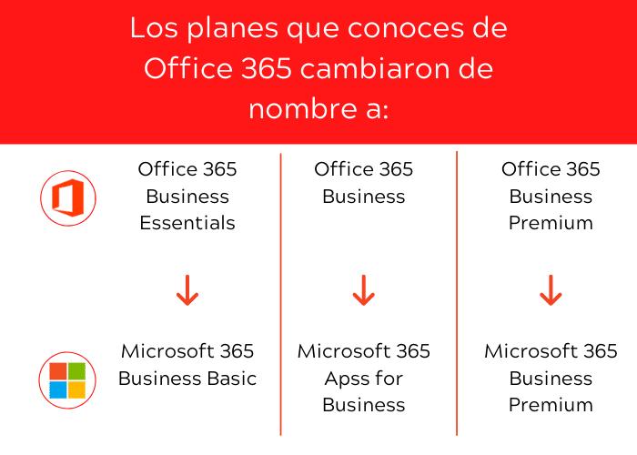 Los planes que conoces de Office 365 cambiaron de nombre
